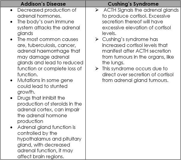 addisons disease table