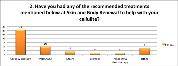 cellulite survey 2