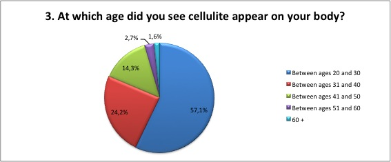 cellulite survey 3