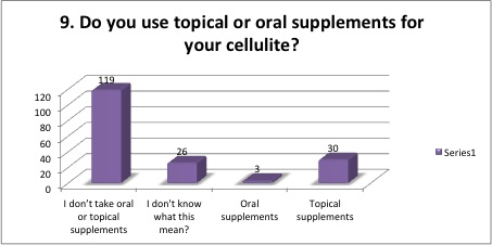 cellulite survey 8