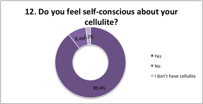 cellulite survey 10