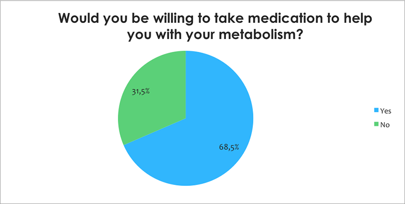 metabolism survey 10