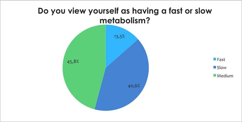 metabolism survey 3