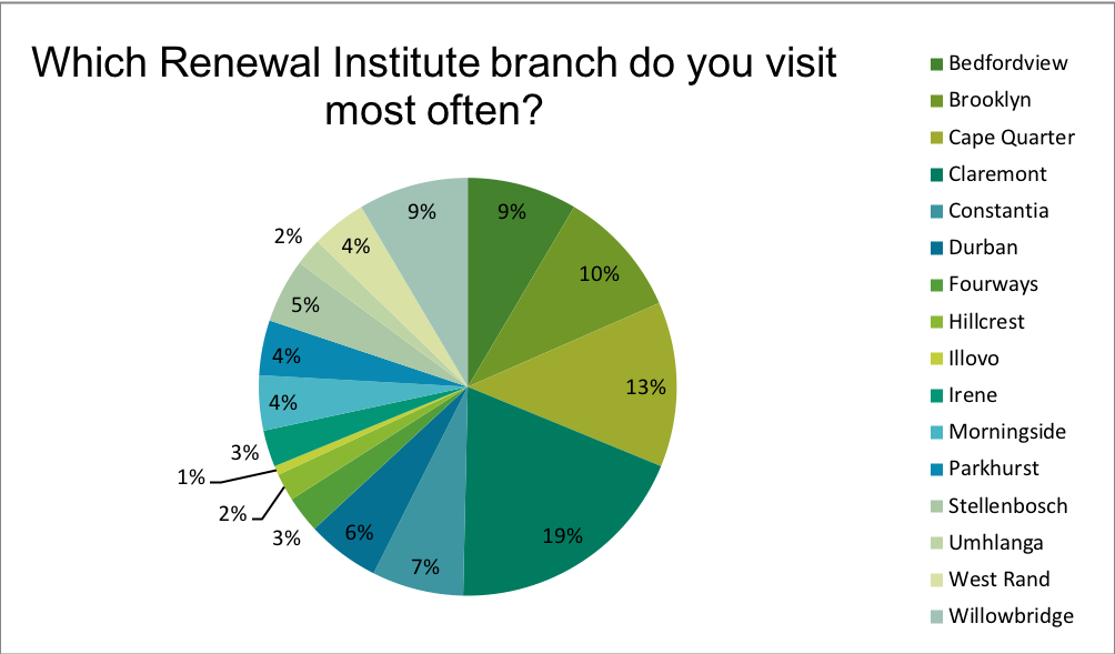 Renewal Institute Loyalty Survey Results July2018? Which is your home branch?
