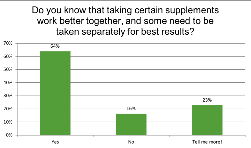 Renewal Institute Loyalty Survey Results July2018? Did you know supplements works better together?