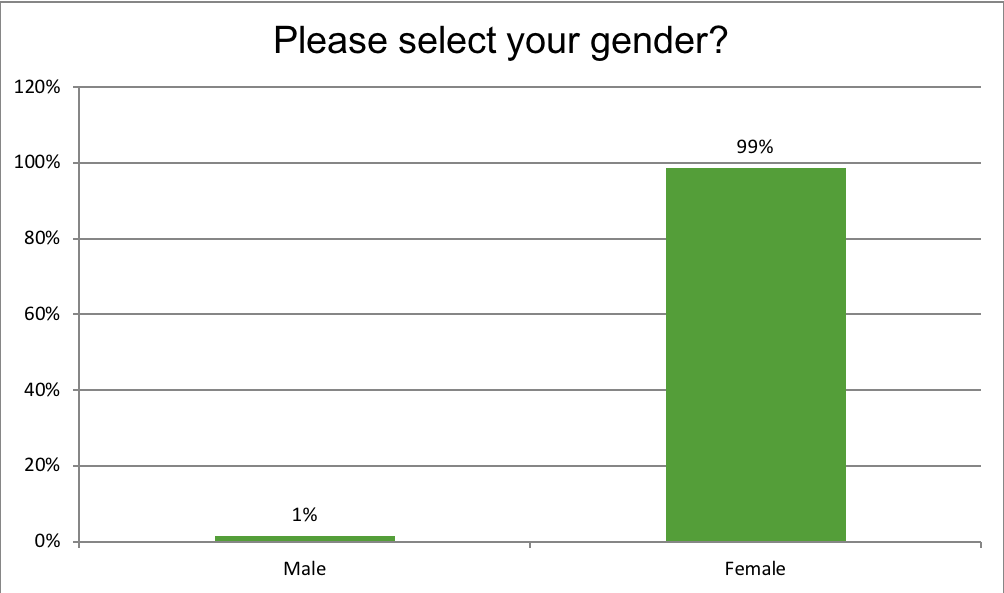 Renewal Institute Loyalty Survey Results July2018? Are you Male/Female?
