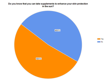 sunscreen survey 5
